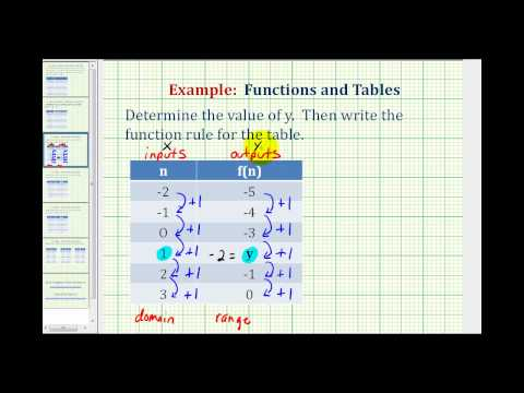 Ex 1: Write a Function Rule Given a Table of Values - YouTube