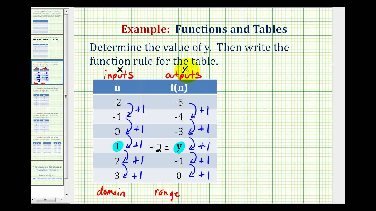 worksheet Function Rule Worksheet ex 1 write a function rule given table of values youtube