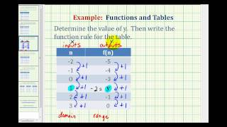 Ex 1:  Write a Function Rule Given a Table of Values