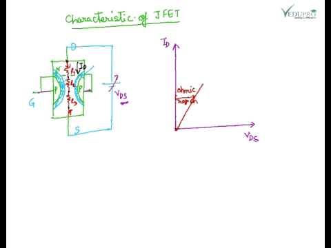Field Effect Transistor (FET) Construction, JFET Construction, Characteristics of JFET