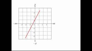 Calculating the Gradient of a Straight Line
