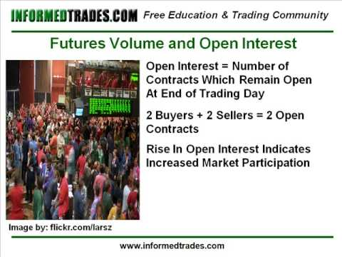 Option trading volume and open interest