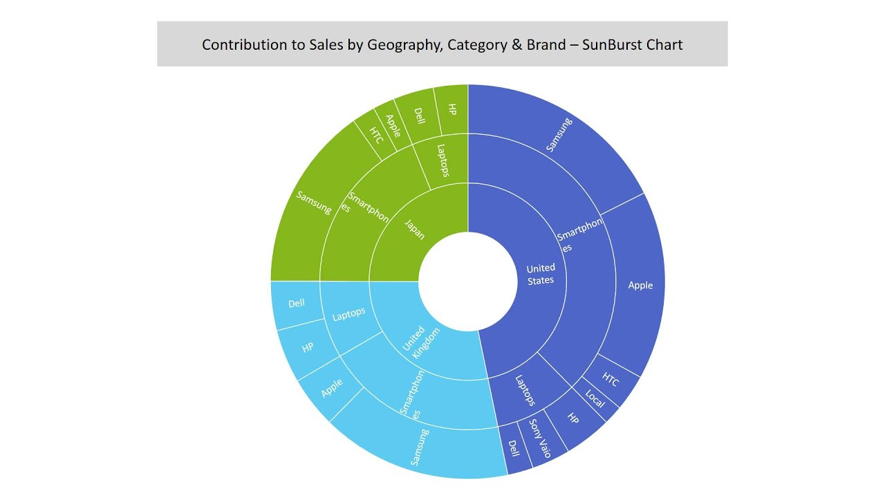 Golden rules for Creating a Data Visualization PowerPoint