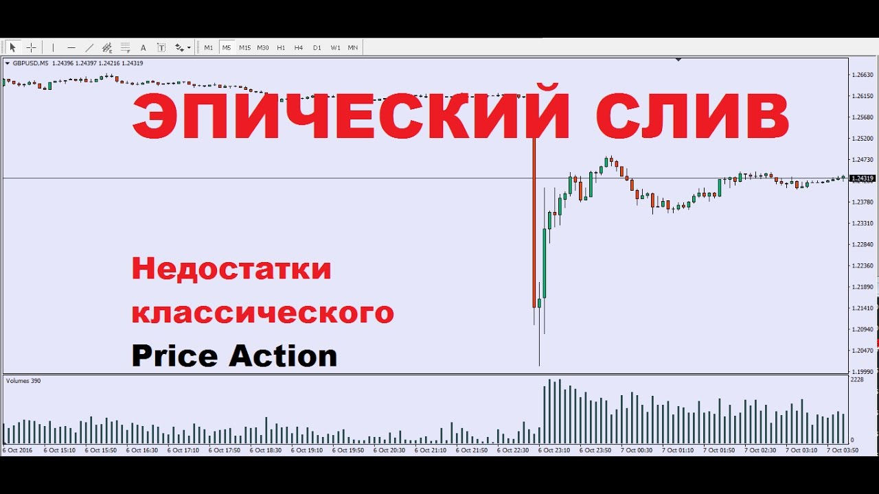 Слив на форекс конвертация валют онлайн
