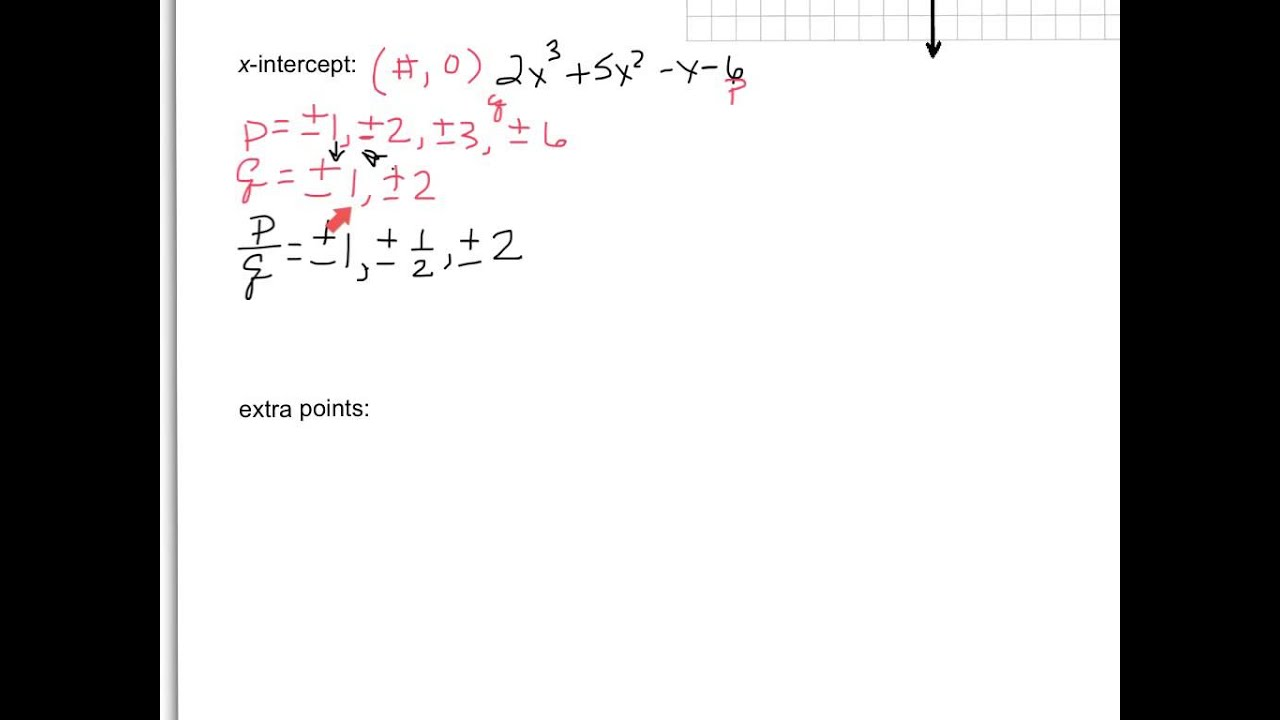 Graphing Polynomials Standard Form Youtube