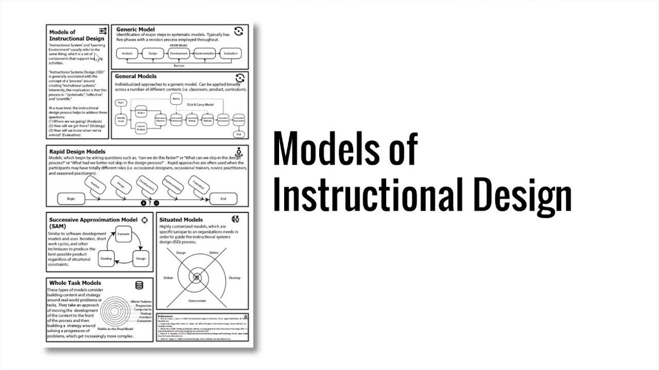 Models Of Instructional Design Youtube