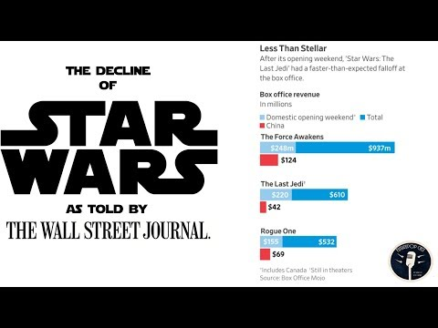 The Decline of Star Wars As Told By The Wall Street Journal