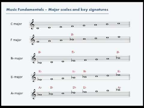 Image Result For Music Theory Key Signatures Youtube