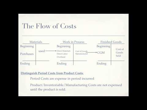 Cost of Goods Manufactured, Cost of Goods Sold; Product versus Period costs - Accounting video
