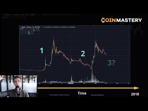 Alt Season 3 - Will It Happen? A Macro Look At The Next Boom, Trade Wars, Video Monetization - Ep156