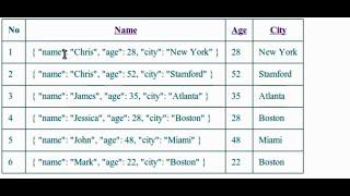 AngularJS Tutorial - filters - json, uppercase, lowercase
