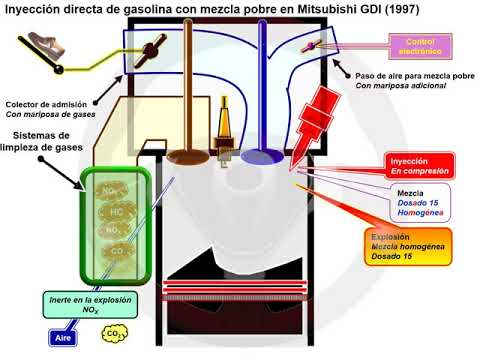 Reducir el CO2: la evolución de la explosión en el motor de gasolina (5/5)