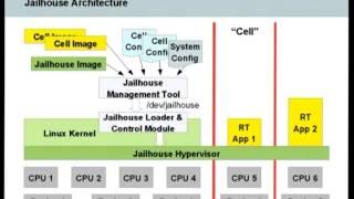 [FOSDEM 2014] Jailhouse, a Partitioning Hypervisor for Linux