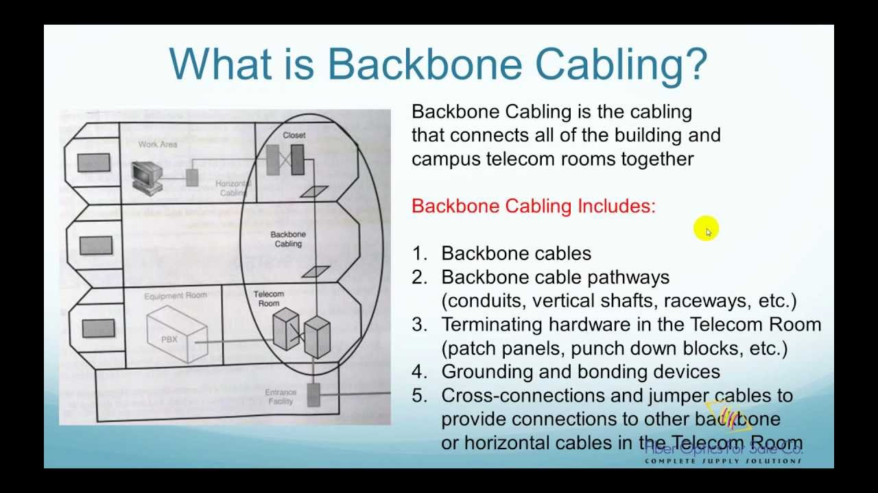 Network Connection Wiring Diagram What Is Backbone Cabling Fo4sale Com Youtube