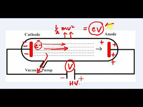 2 CATHODE RAYS , Discovery of Electron , STRUCTURE OF ATOM