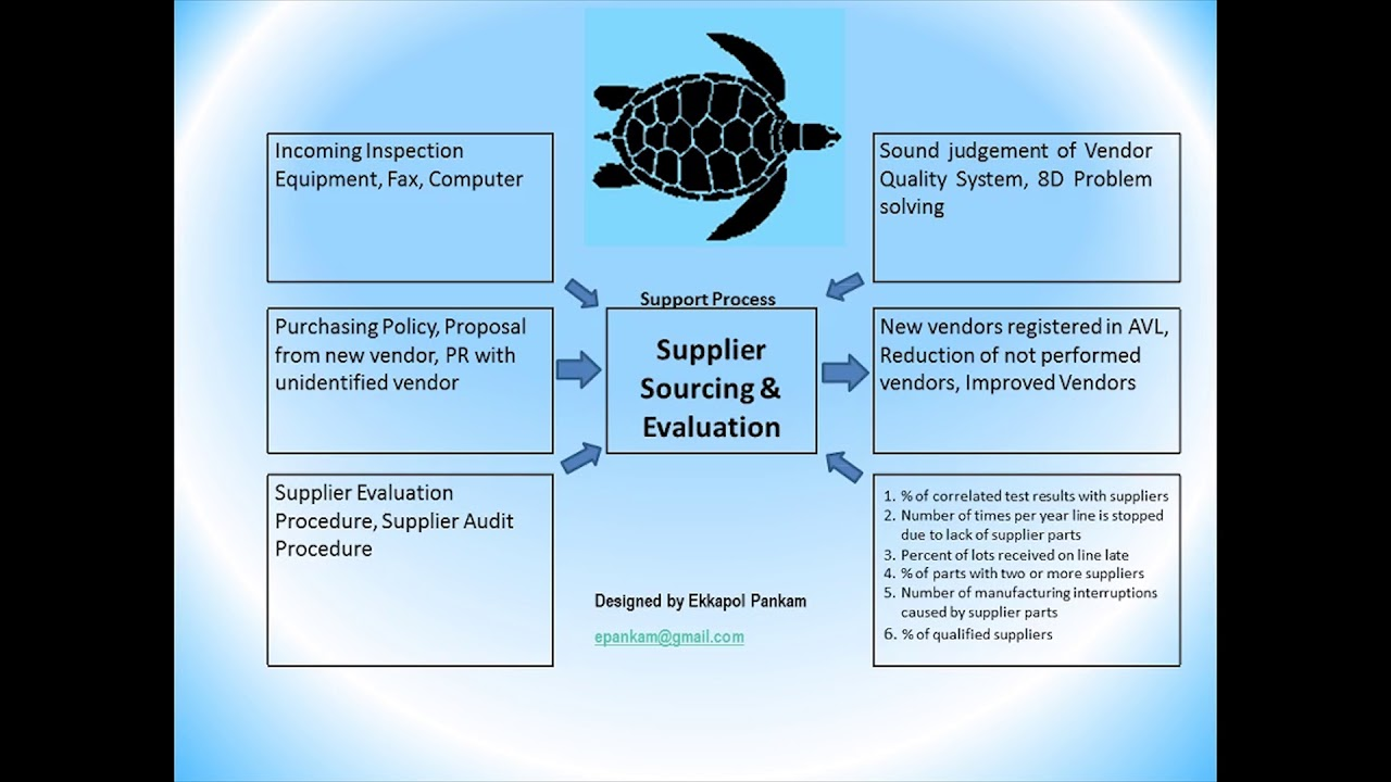 Example Of Turtle Diagram For Automotive Qms Youtube Car Parts Outsourced