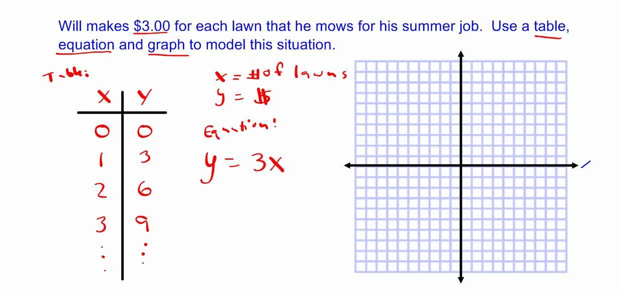 from patterns to algebra pdf