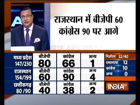 Assembly Election Trends: Congress leads in Rajasthan, BJP ahead in MP and Chattisgarh