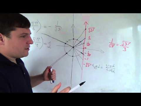Как найти тангенс и котангенс на окружности