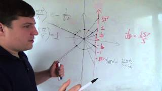 Алгебра 10 класс. 2 октября. Тангенс и котангенс на окружности
