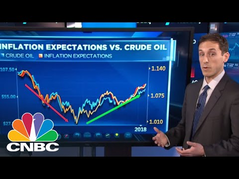 Watch This Relationship For A Clue On Bonds, Chart Watcher Says | Trading Nation | CNBC