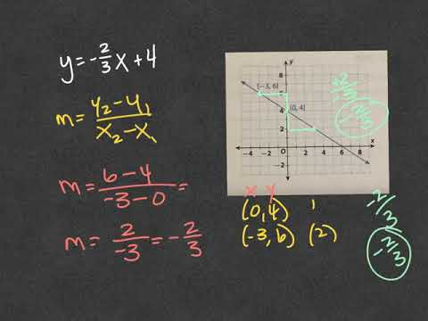 8th grade Go Math Lesson 4.2 Determining Slope and Y ...