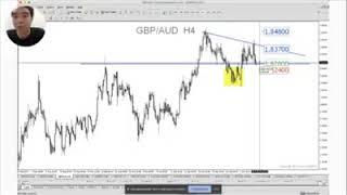 Hãy tham khảo nhanh chiến lược thị trường của chúng tôi với cặp GBPAUD!