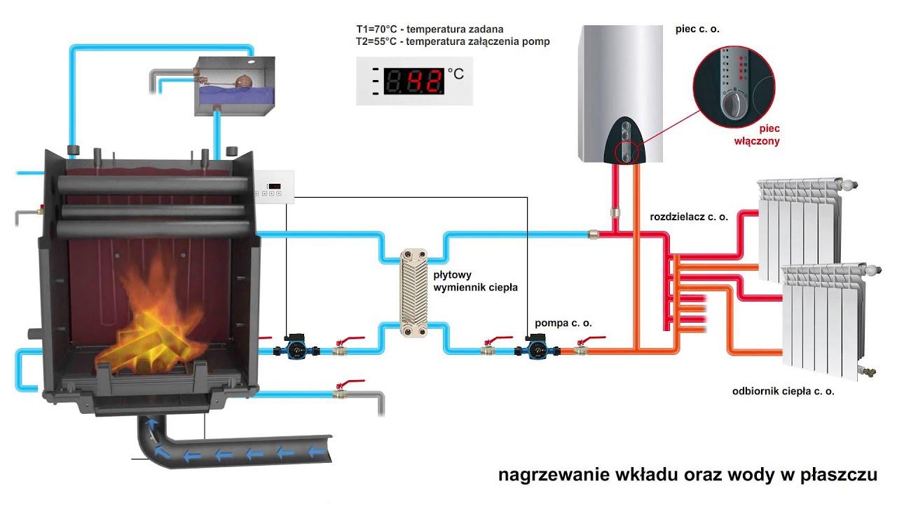 KRATKI  Jak działa wkład z płaszczem wodnym w układzie z   -> Kuchnia Kaflowa Schemat Budowy