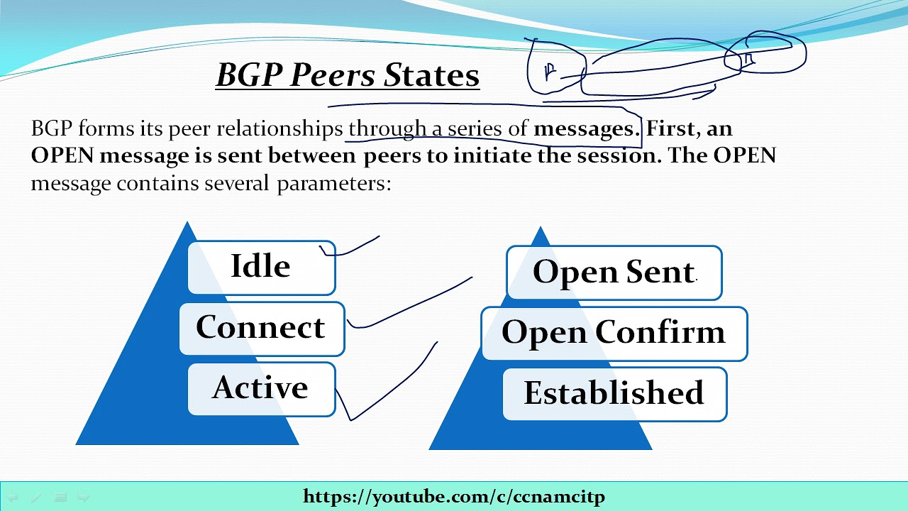 What are BGP Peers States !! Idle !! Connect !! Active !! Open Sent !! Open  Confirm !! Established