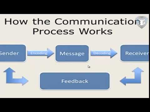 role of managerial communication