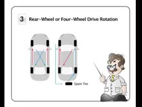 tire rotation pattern awd pattern design inspiration. Black Bedroom Furniture Sets. Home Design Ideas