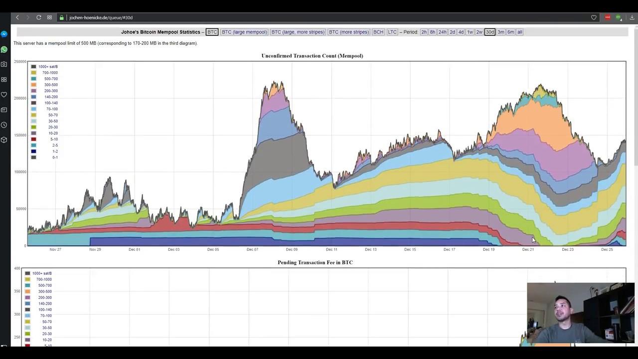 BTC nepatvirtintos operacijų eilės dydis pasiekia aukščiausiųjų metų skaičių