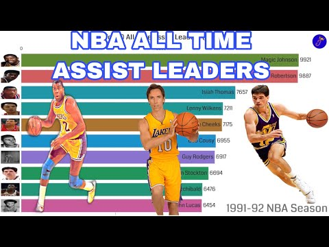 NBA All Time Assist Leaders (1949 - 2019)