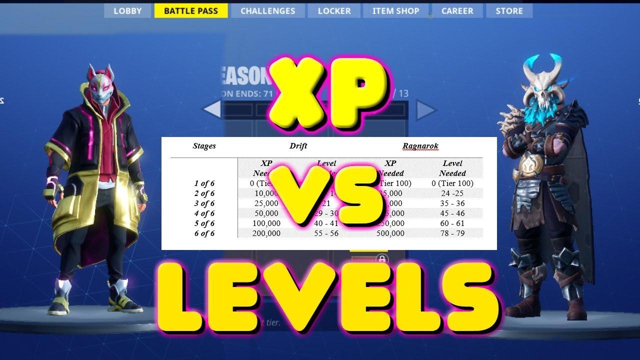 Fortnite Season 6 What Level 20 000 Xp Is
