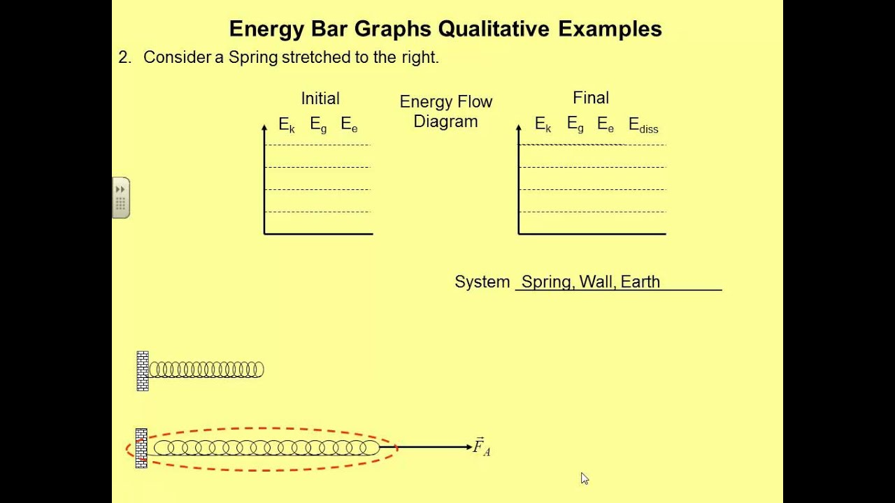energy bar diagram examples wiring for a sony xplod stereo graphs qualitative youtube