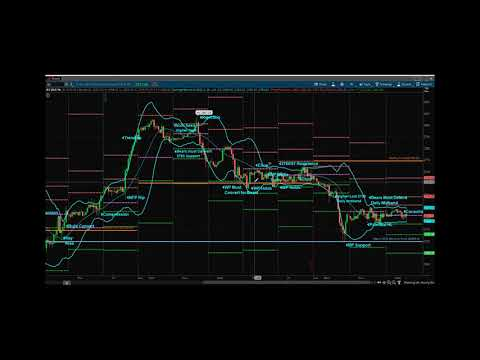 Princetontrader Futures Trading Education S&P Futures Webcast March 21, 2018