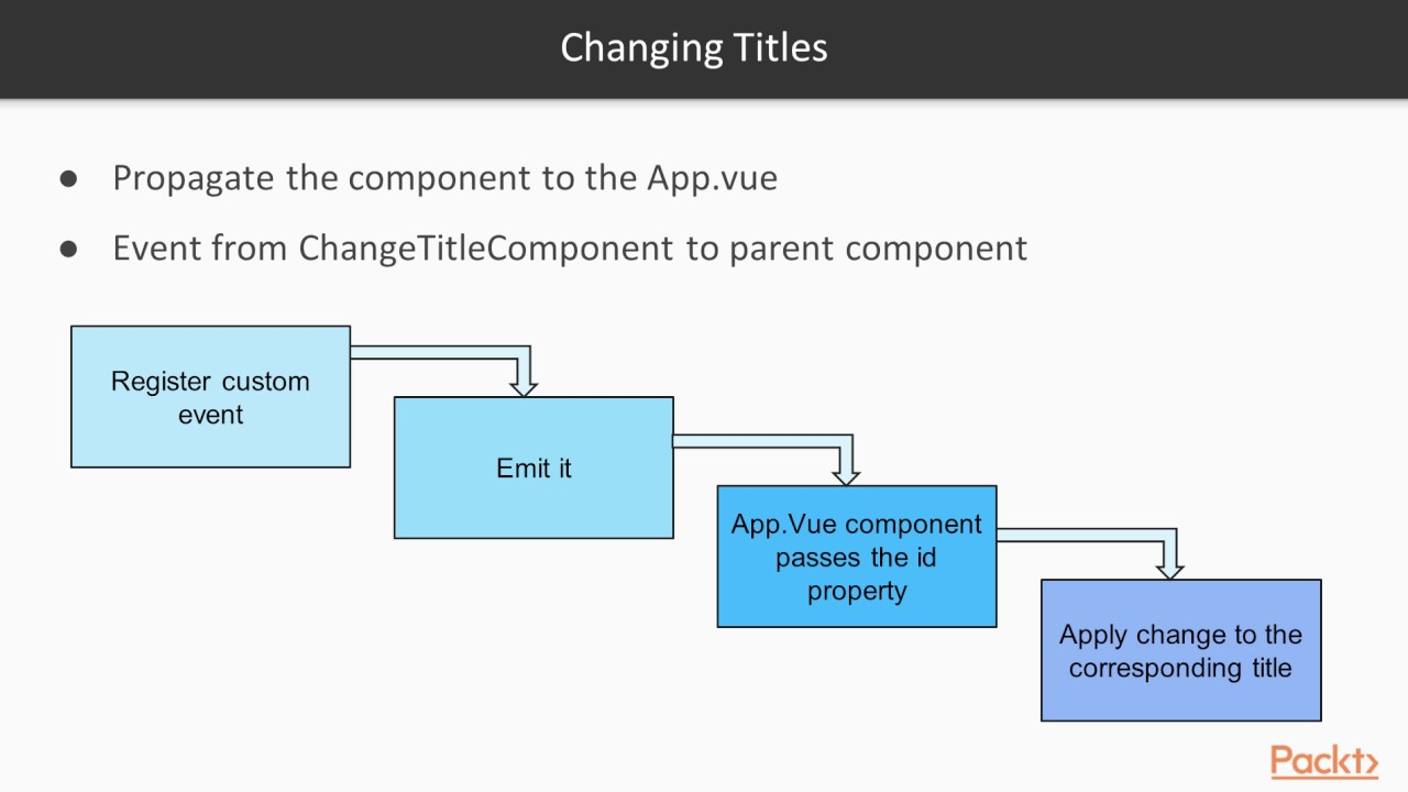 Web development with Vue js 2 : Vuex – Managing State in Your Application |  packtpub com
