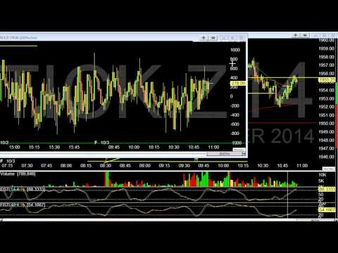 How to Trade the NYSE TICK and use it for short term scalps