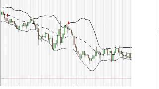 Peter Leonidou: Multi-time frames for entry and exit signals in Forex