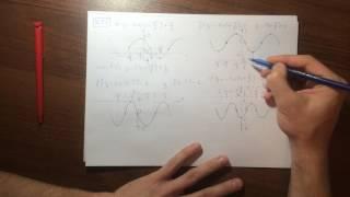 М10 (16.27-16.71) Тригонометрия. Построить график функции. графические уравнения.