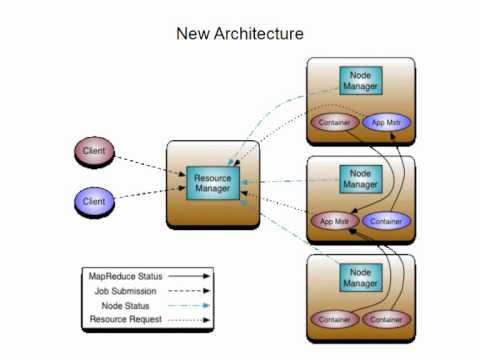 An Introduction to Apache Hadoop Yarn