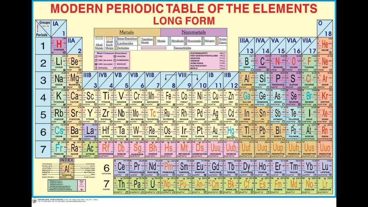 Modern periodic table youtube modern periodic table gamestrikefo Images