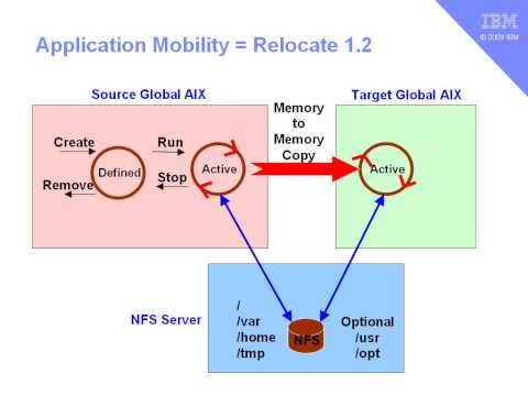 WPAR part 11 - Faster Relocation between running Global AIX images