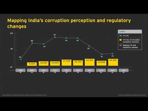 EY Fraud Investigation & Dispute Services supports International Fraud Awareness Week 2017