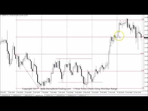 Using 1 day charts forex
