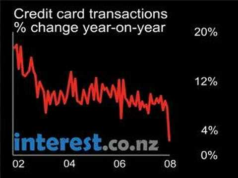 Chart Credit Card Transactions