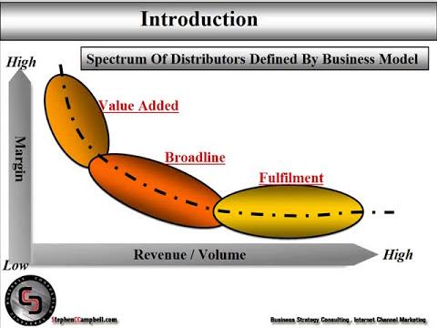 distribution channel marketing management