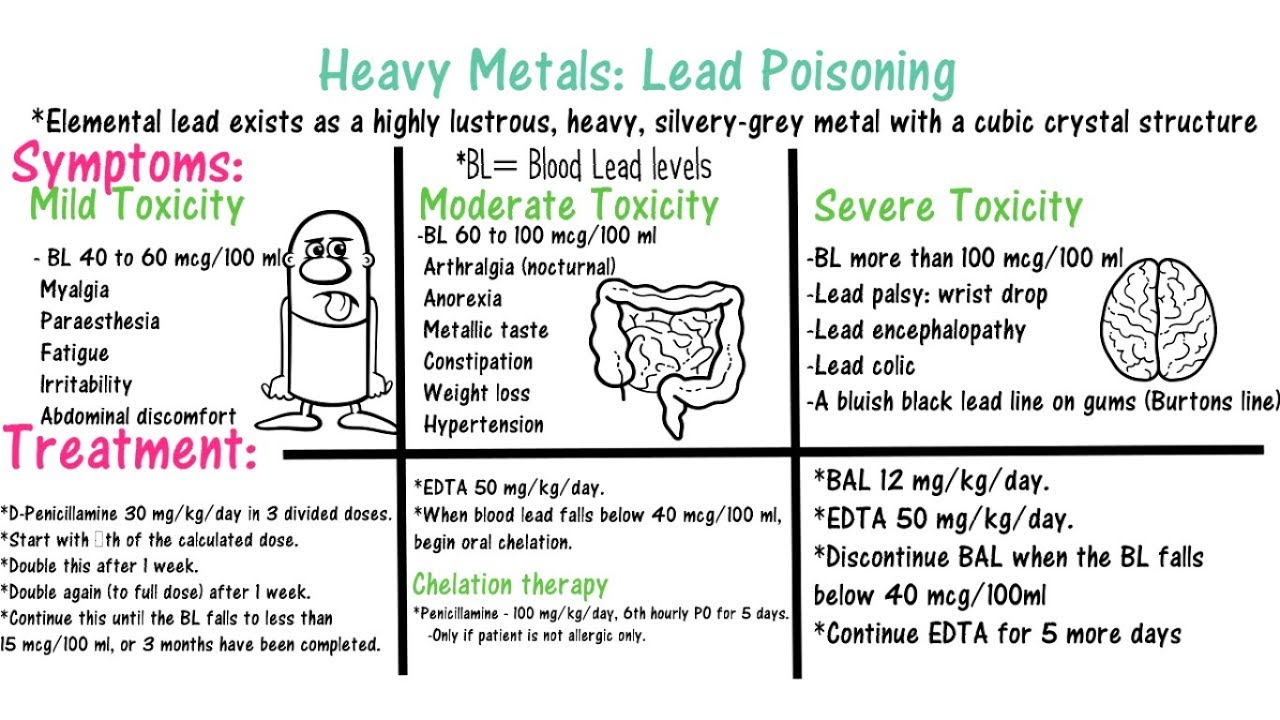 biochemical pathways of heavy metal poisoning Heavy metal toxicity is an uncommon diagnosis with the possible exceptions of acute iron toxicity from intentional or unintentional ingestion and suspected lead.