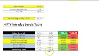 Nifty - Monthly Trading Range - Till Expiry