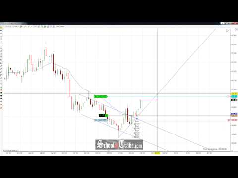Buying Crude Oil Futures On Selling Failure; SchoolOfTrade.c